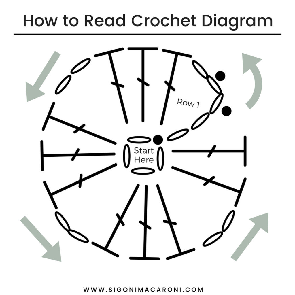 How To Read And Understand Crochet Diagrams Sigoni Macaroni